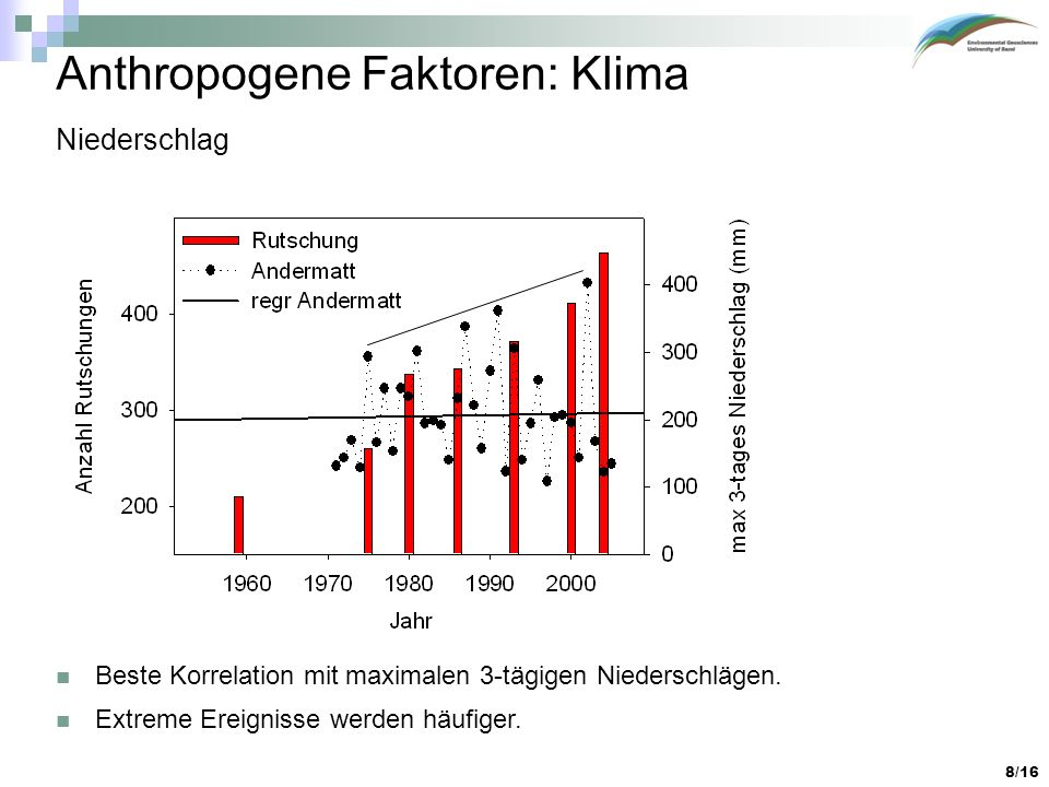 Anthropogene Faktoren: Klima