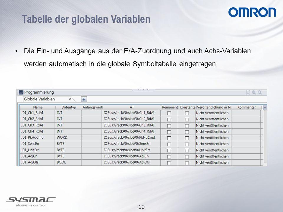 Tabelle der globalen Variablen