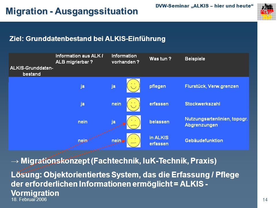 Migration - Ausgangssituation