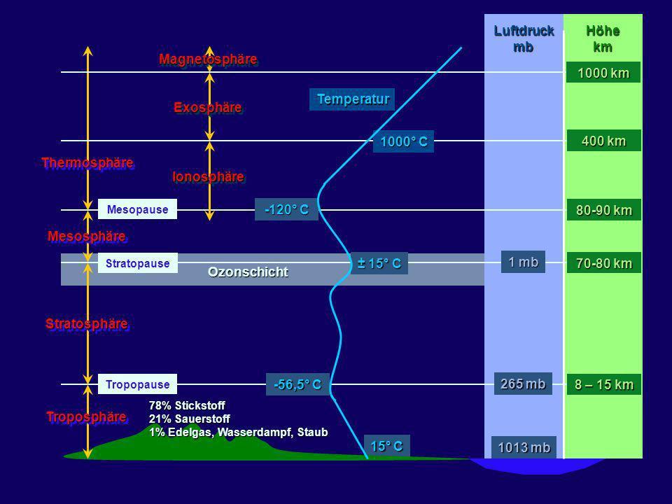 Luftdruck mb Höhe km Magnetosphäre 1000 km Temperatur Exosphäre