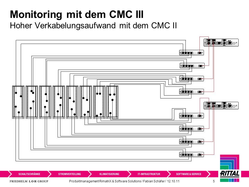 Monitoring mit dem CMC III Hoher Verkabelungsaufwand mit dem CMC II