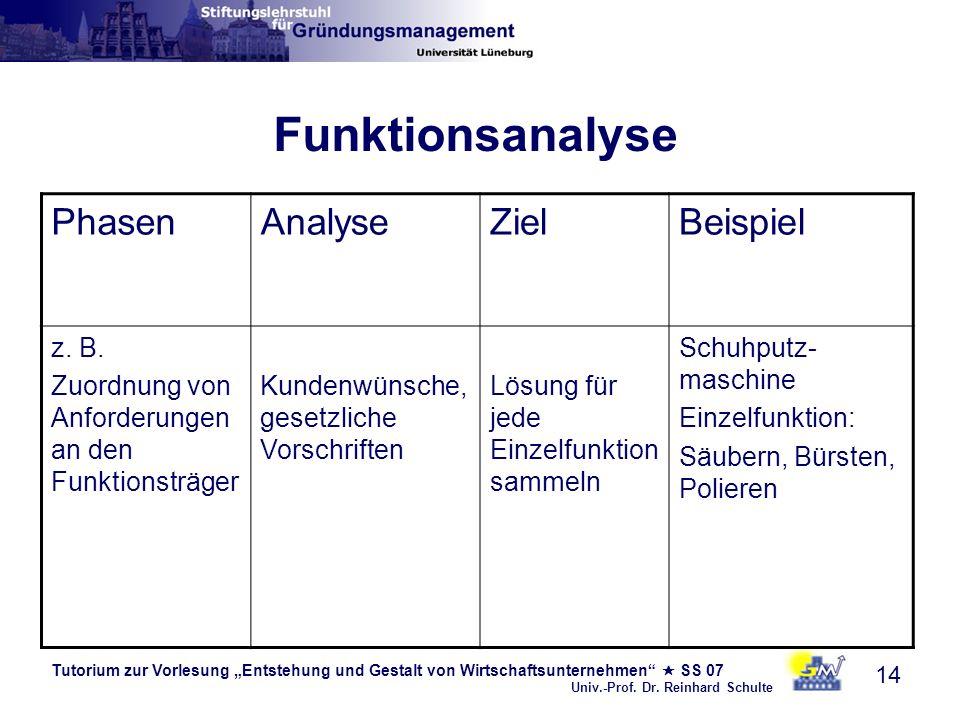 Funktionsanalyse Phasen Analyse Ziel Beispiel z. B.