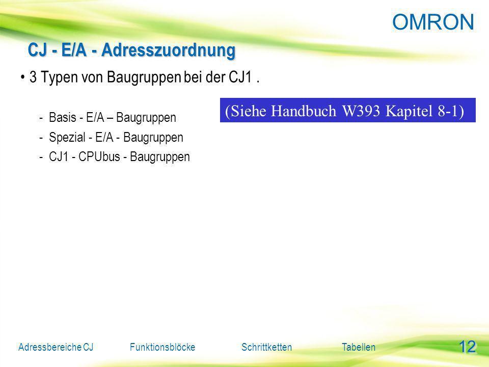 CJ - E/A - Adresszuordnung