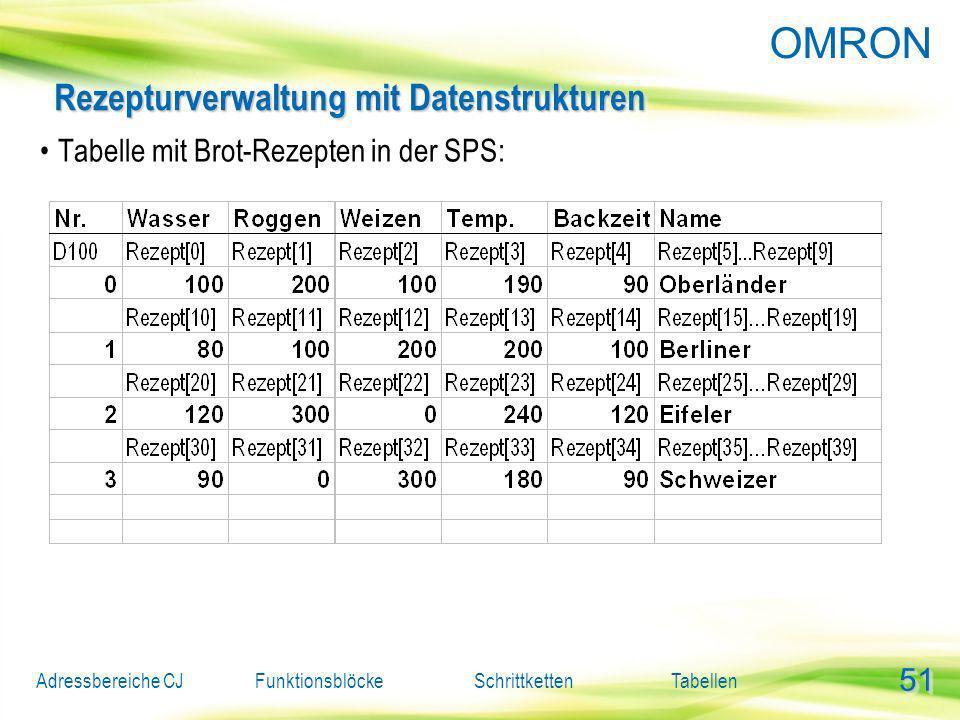 Rezepturverwaltung mit Datenstrukturen