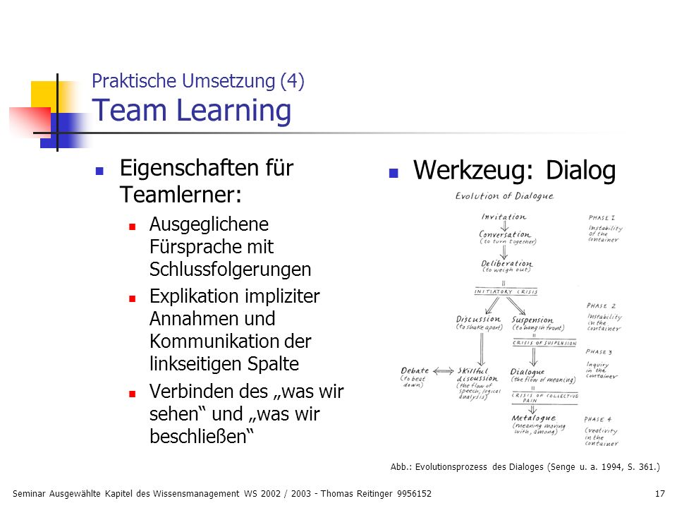 Praktische Umsetzung (4) Team Learning