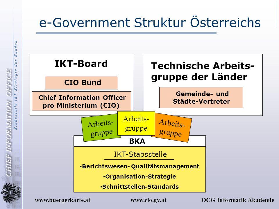 e-Government Struktur Österreichs
