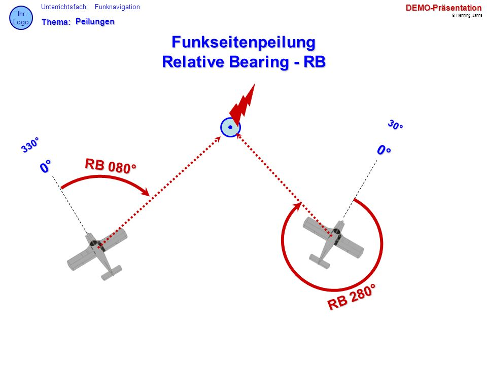 Funkseitenpeilung Relative Bearing - RB
