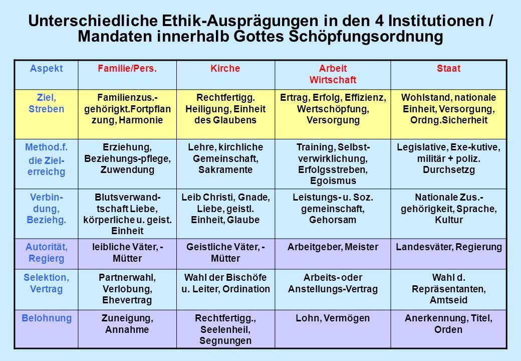 Unterschiedliche Ethik-Ausprägungen in den 4 Institutionen / Mandaten innerhalb Gottes Schöpfungsordnung