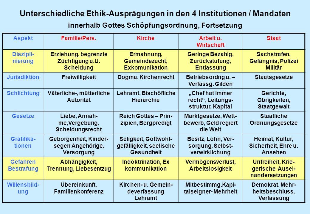 Unterschiedliche Ethik-Ausprägungen in den 4 Institutionen / Mandaten