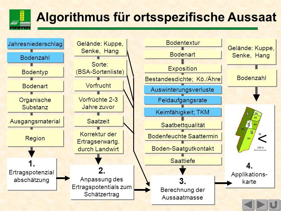 Algorithmus für ortsspezifische Aussaat