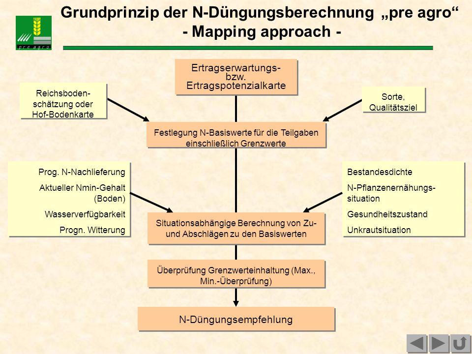 """Grundprinzip der N-Düngungsberechnung """"pre agro - Mapping approach -"""