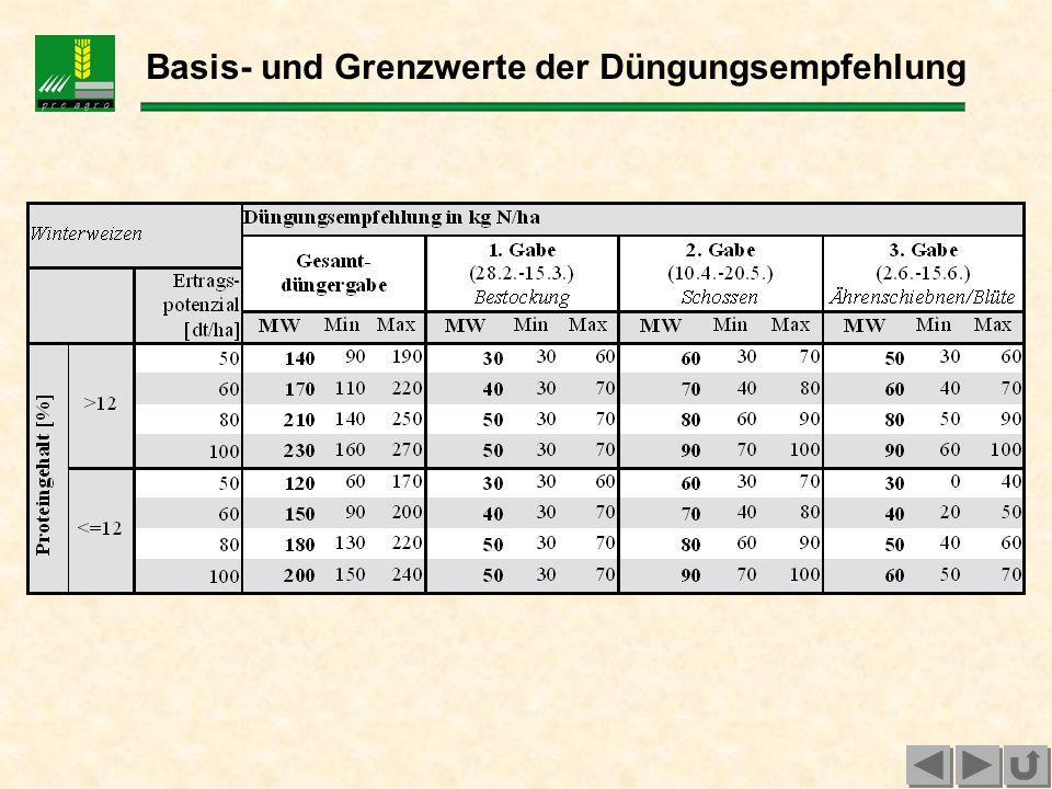 Basis- und Grenzwerte der Düngungsempfehlung