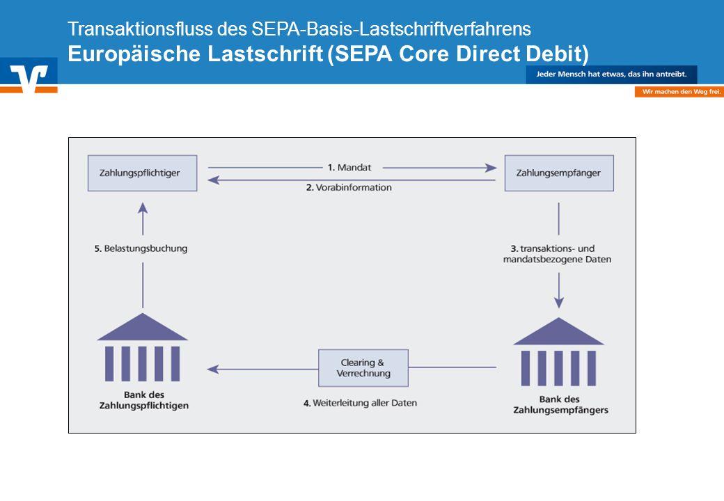 Transaktionsfluss des SEPA-Basis-Lastschriftverfahrens Europäische Lastschrift (SEPA Core Direct Debit)