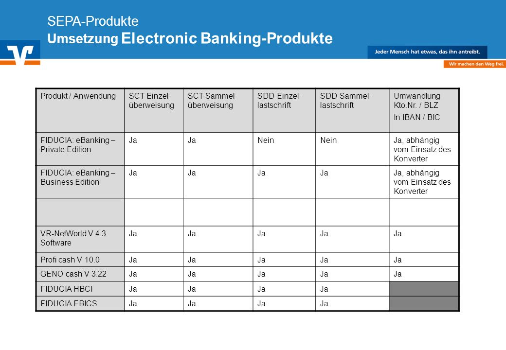 SEPA-Produkte Umsetzung Electronic Banking-Produkte