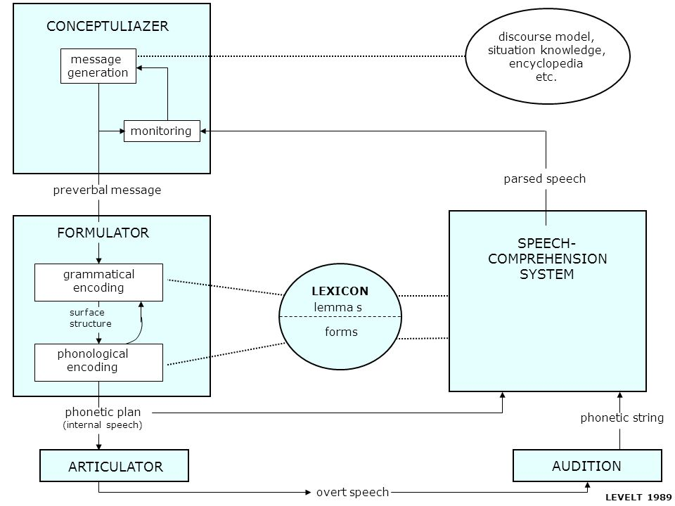 CONCEPTULIAZER FORMULATOR SPEECH- COMPREHENSION SYSTEM AUDITION