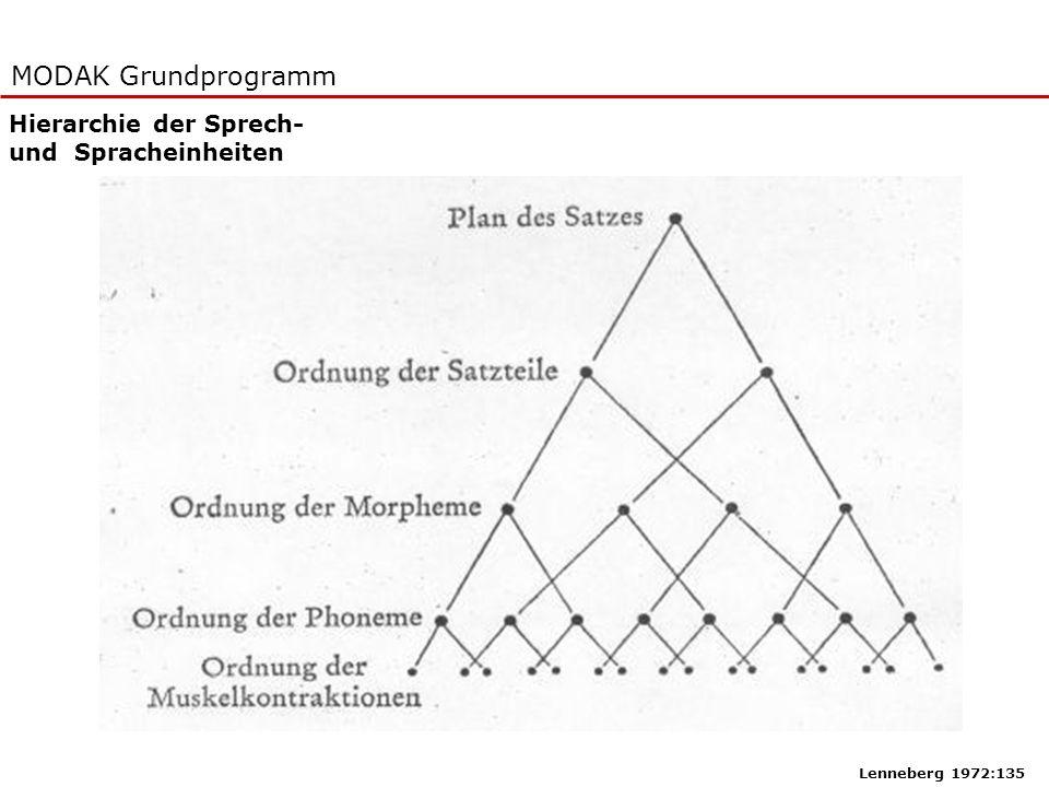 MODAK Grundprogramm Hierarchie der Sprech- und Spracheinheiten