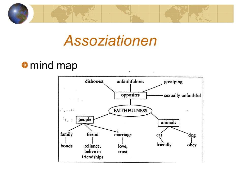 Assoziationen mind map