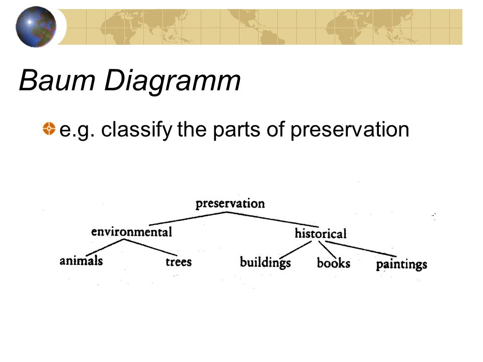 Baum Diagramm e.g. classify the parts of preservation