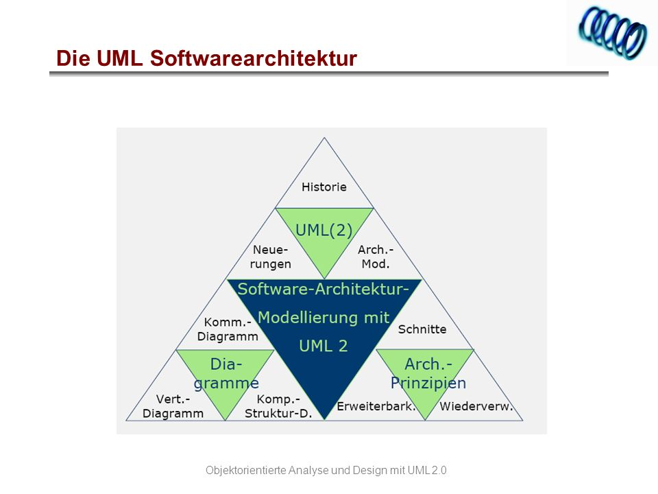 Die UML Softwarearchitektur