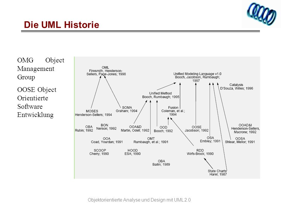 Die UML Historie OMG Object Management Group