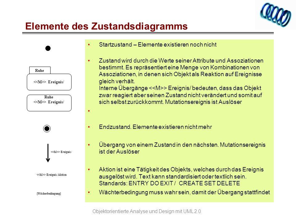 Elemente des Zustandsdiagramms