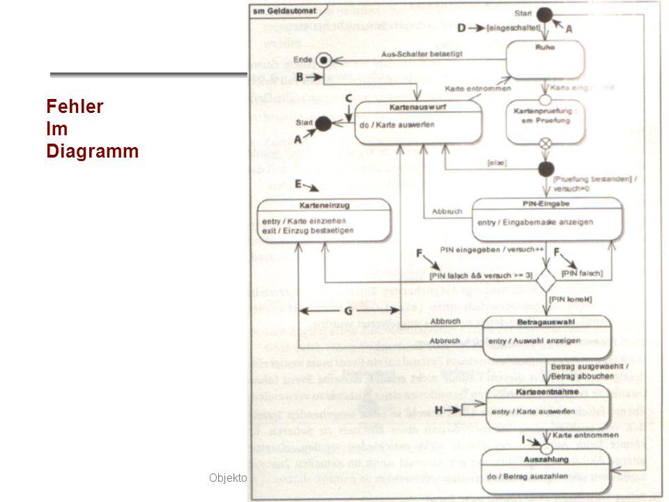 Fehler Im Diagramm
