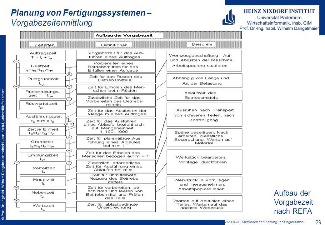 Planung von Fertigungssystemen – Vorgabezeitermittlung