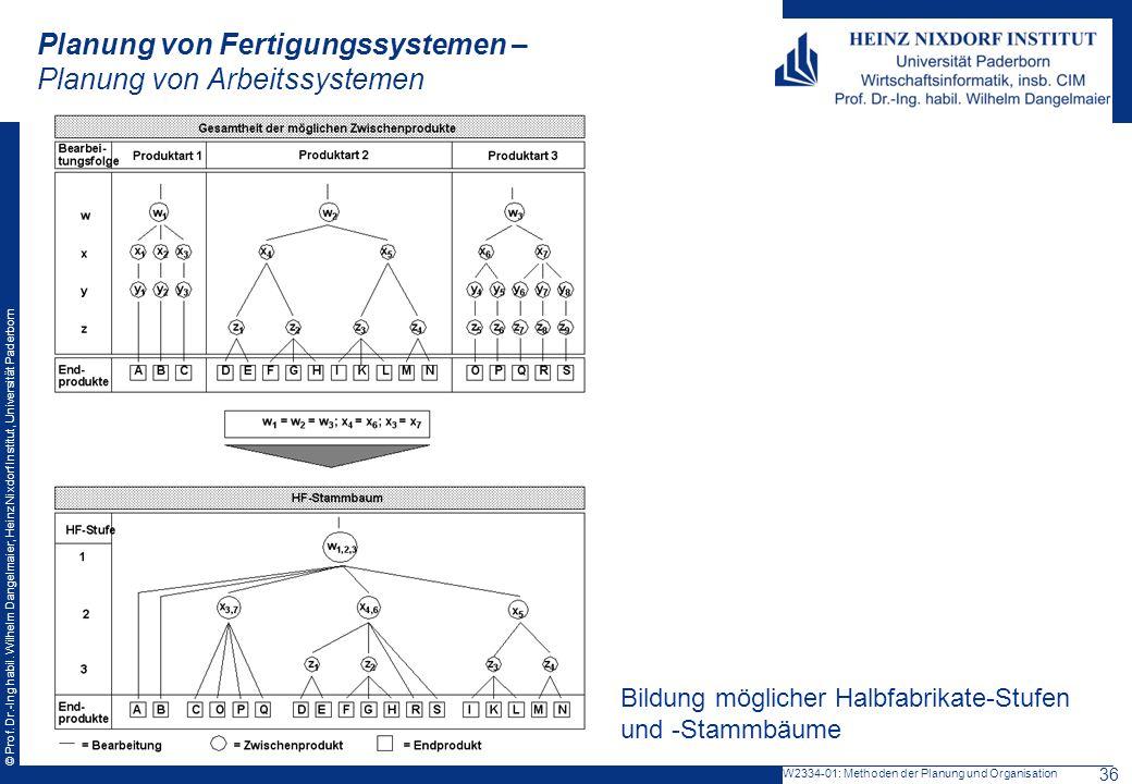 Planung von Fertigungssystemen – Planung von Arbeitssystemen