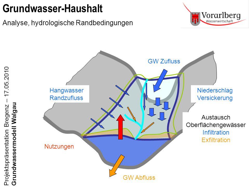 Grundwasser-Haushalt