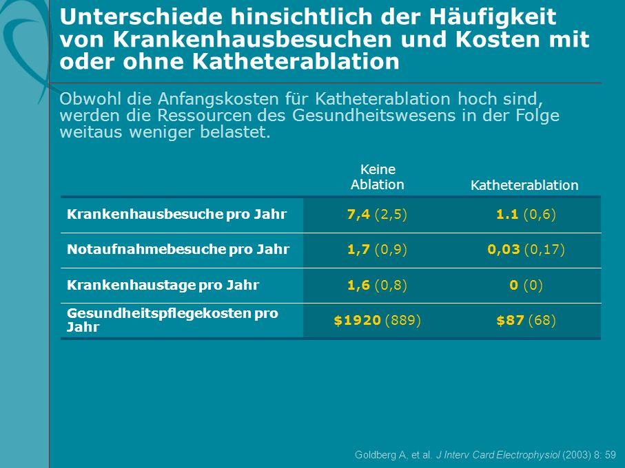 Unterschiede hinsichtlich der Häufigkeit von Krankenhausbesuchen und Kosten mit oder ohne Katheterablation