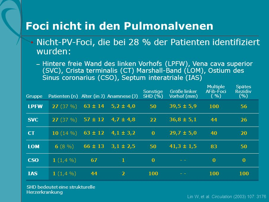 Foci nicht in den Pulmonalvenen