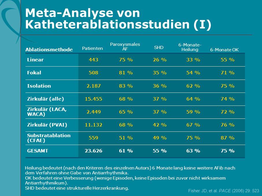 Meta-Analyse von Katheterablationsstudien (I)