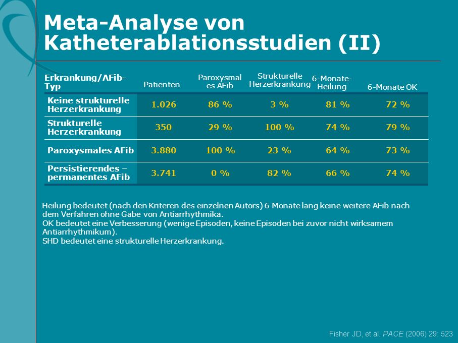 Meta-Analyse von Katheterablationsstudien (II)