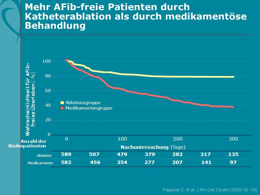 Mehr AFib-freie Patienten durch Katheterablation als durch medikamentöse Behandlung