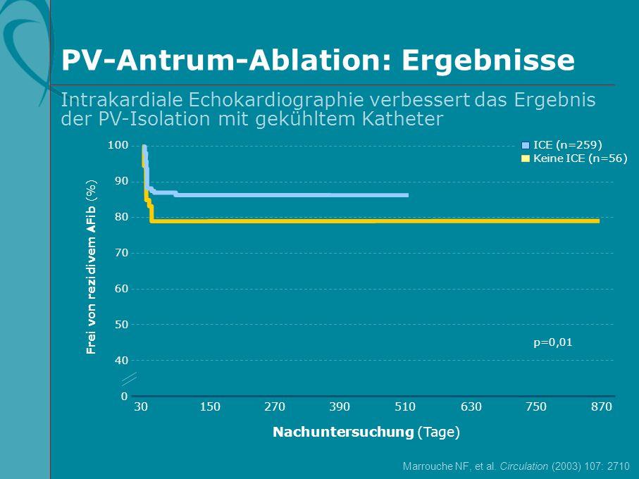 PV-Antrum-Ablation: Ergebnisse