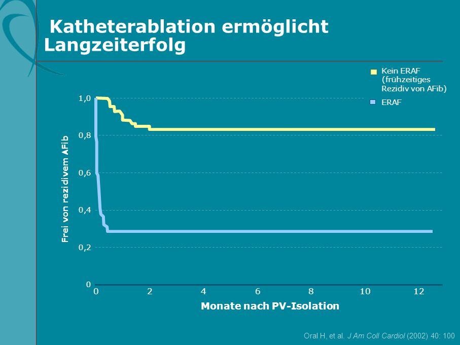Katheterablation ermöglicht Langzeiterfolg