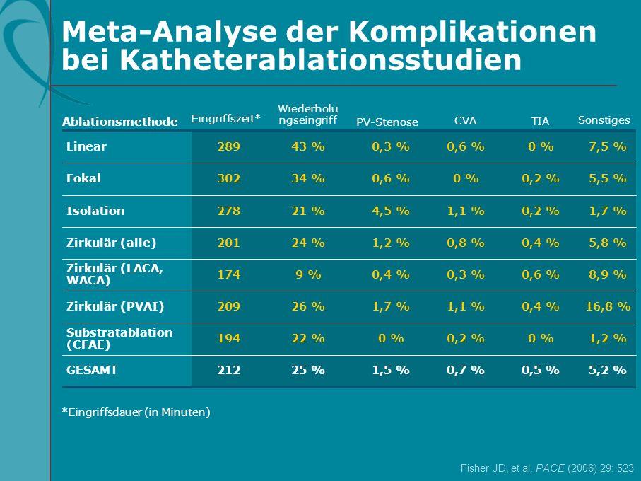 Meta-Analyse der Komplikationen bei Katheterablationsstudien