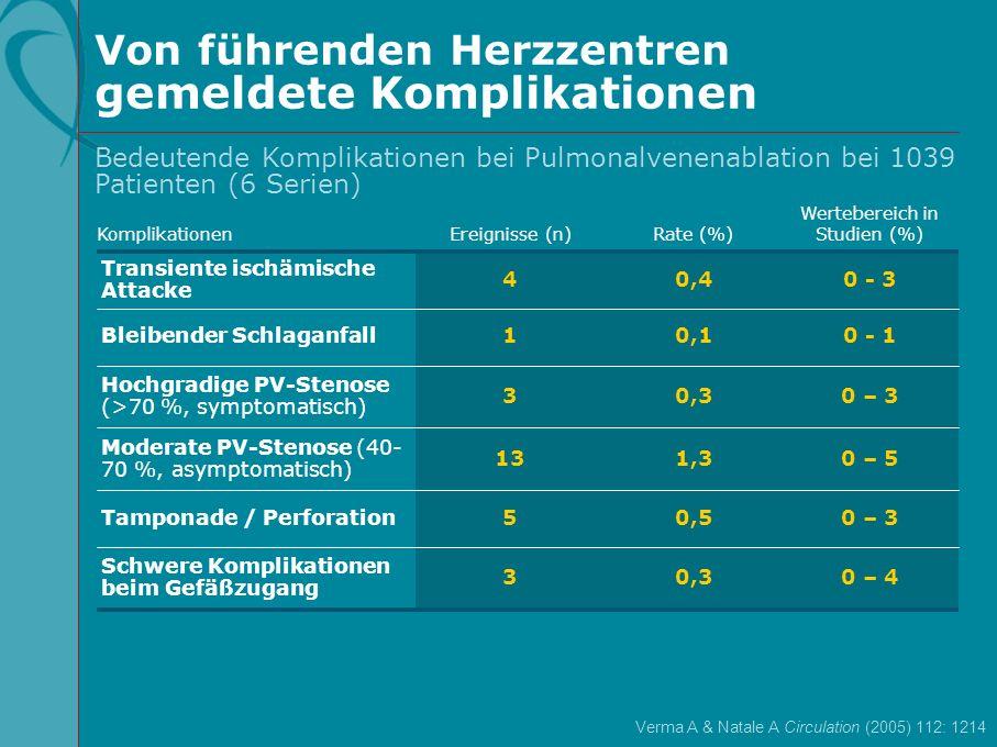 Von führenden Herzzentren gemeldete Komplikationen