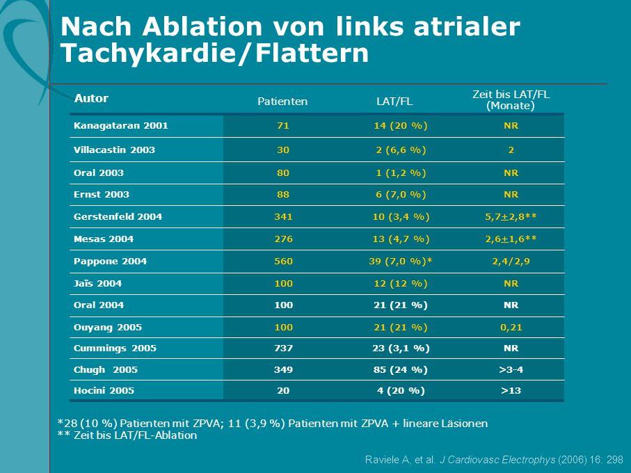 Nach Ablation von links atrialer Tachykardie/Flattern