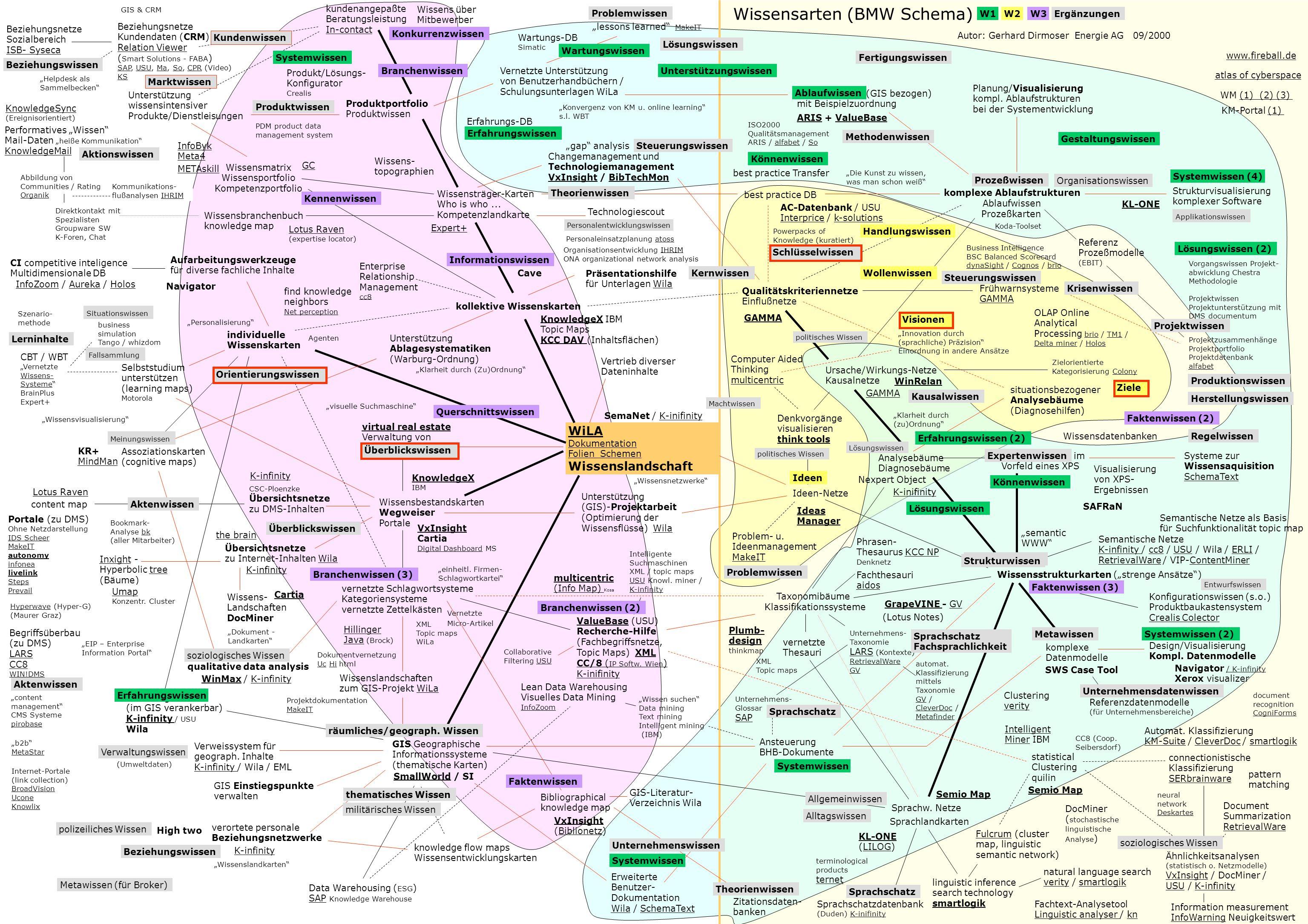 komplexe Ablaufstrukturen