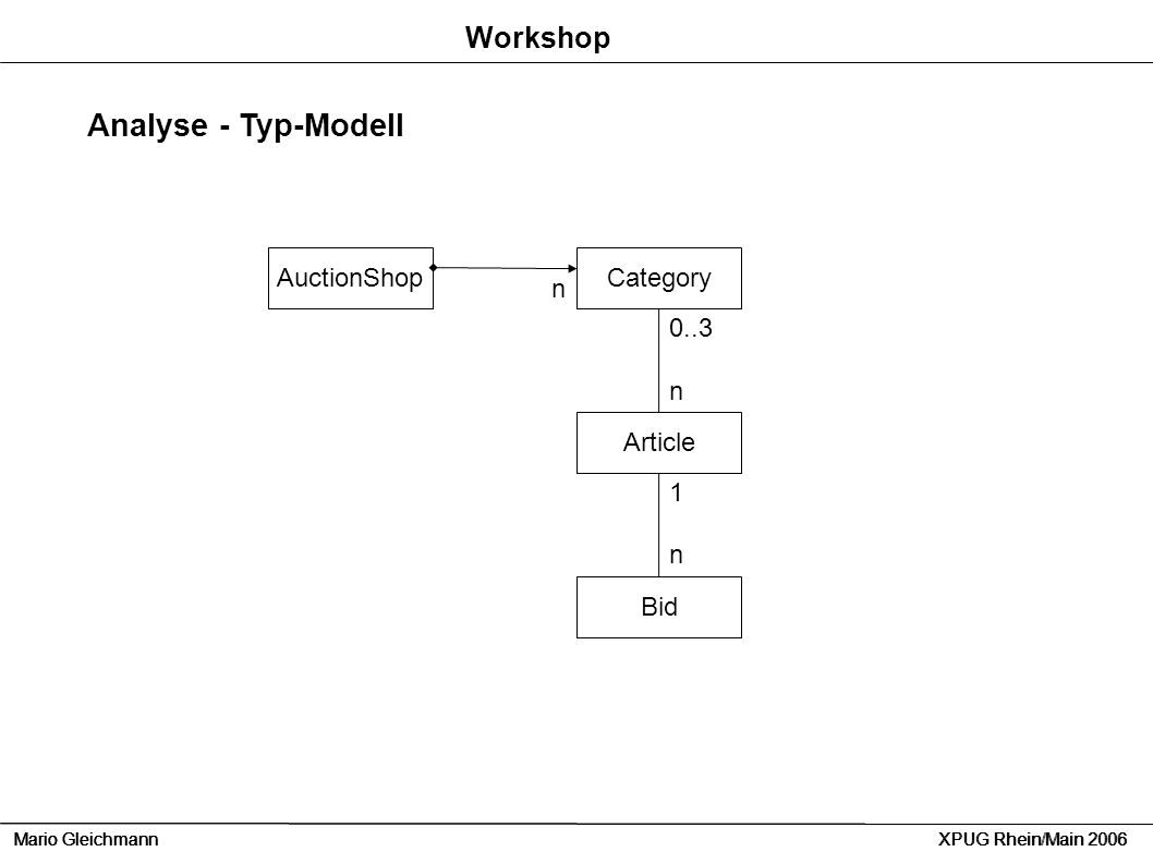 Analyse - Typ-Modell Workshop AuctionShop Category n 0..3 n Article 1