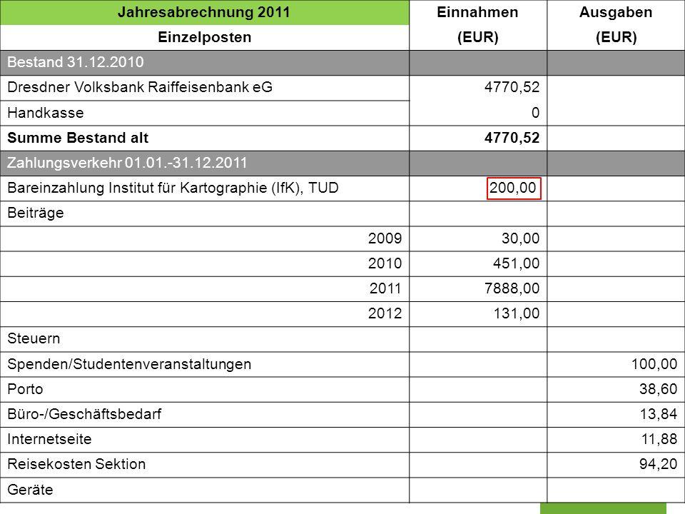 Jahresabrechnung 2011 Einnahmen. Ausgaben. Einzelposten. (EUR) Bestand 31.12.2010. Dresdner Volksbank Raiffeisenbank eG.