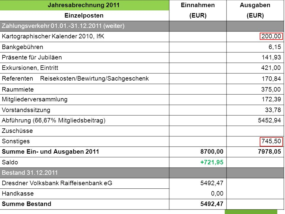 Jahresabrechnung 2011 Einnahmen. Ausgaben. Einzelposten. (EUR) Zahlungsverkehr 01.01.-31.12.2011 (weiter)