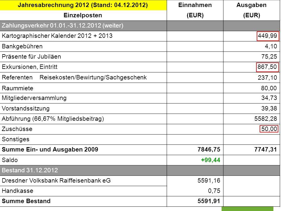 Jahresabrechnung 2012 (Stand: 04.12.2012)