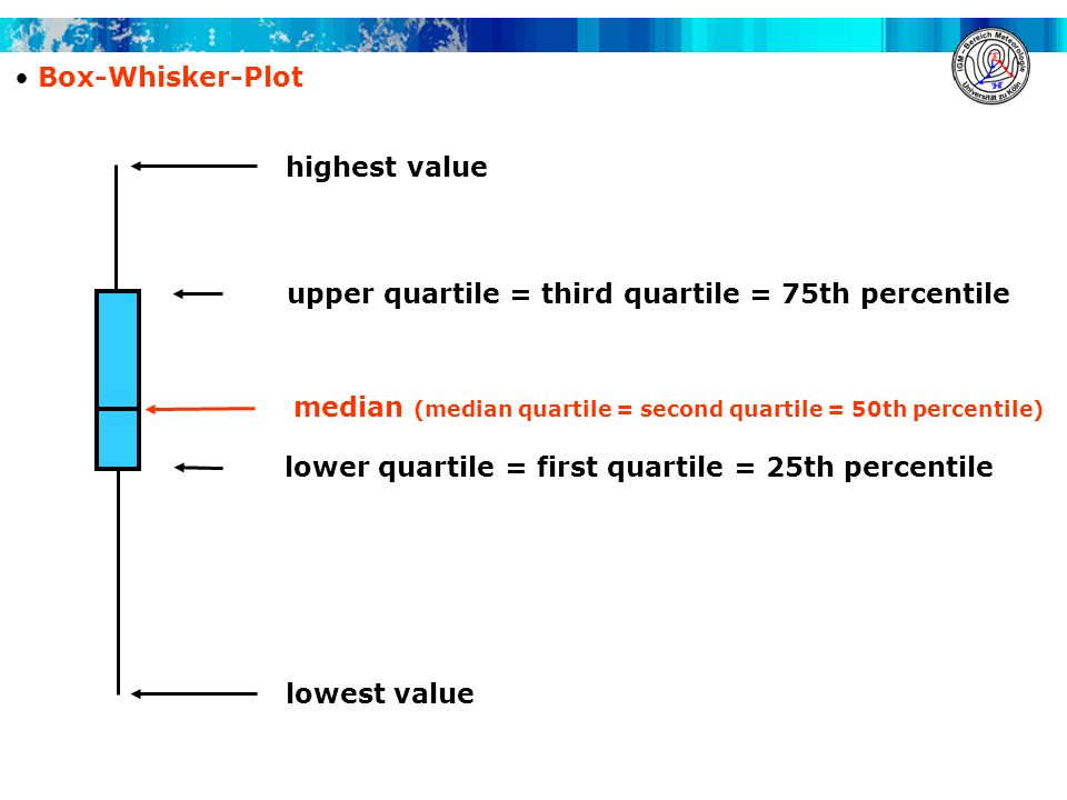 Box-Whisker-Plot highest value. upper quartile = third quartile = 75th percentile. median (median quartile = second quartile = 50th percentile)