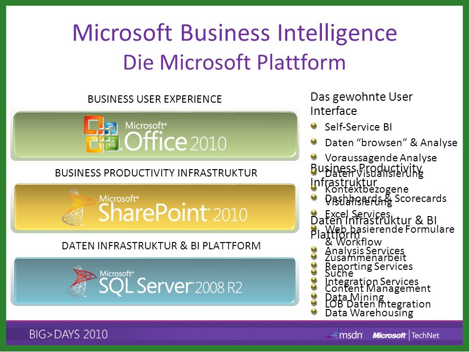 Microsoft Business Intelligence Die Microsoft Plattform