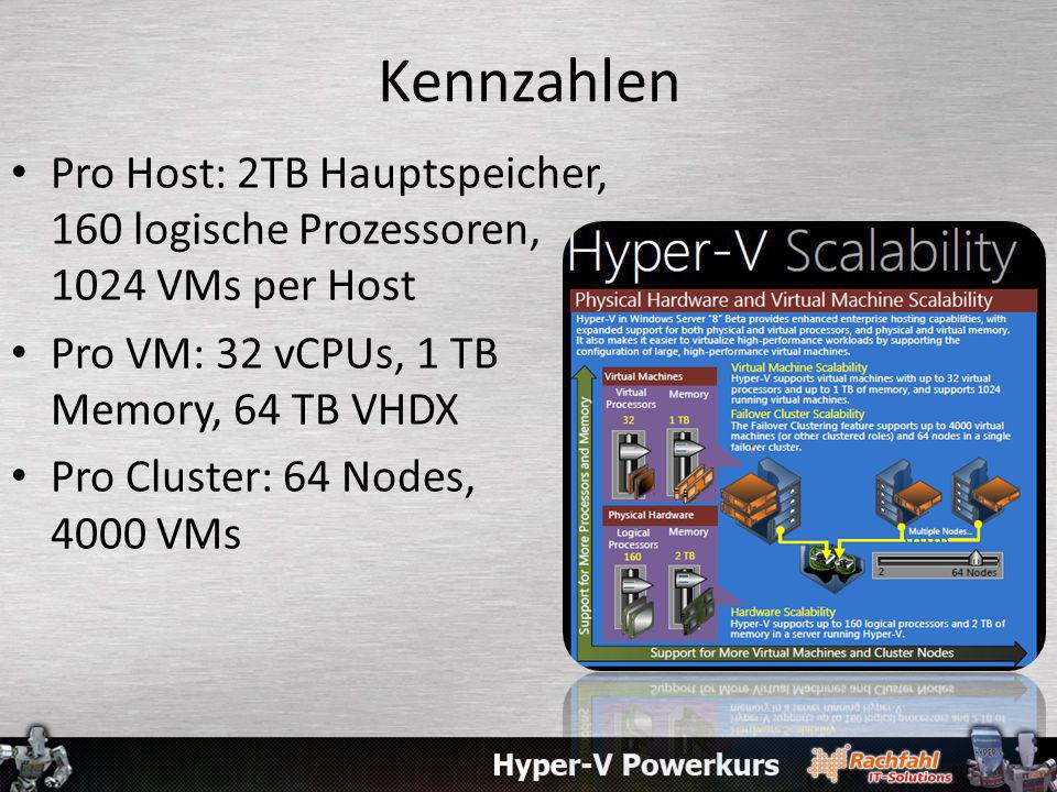 Kennzahlen Pro Host: 2TB Hauptspeicher, 160 logische Prozessoren, 1024 VMs per Host. Pro VM: 32 vCPUs, 1 TB Memory, 64 TB VHDX.