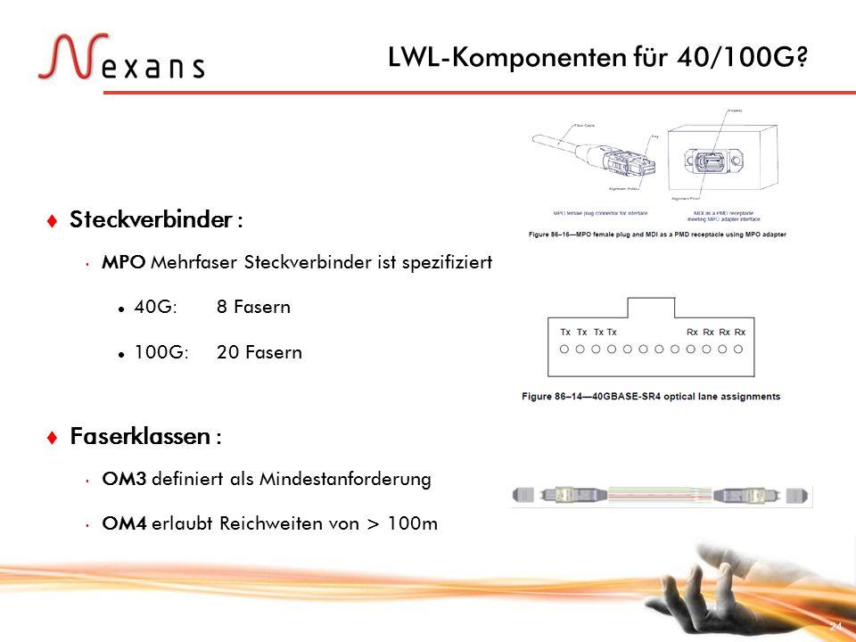 LWL-Komponenten für 40/100G