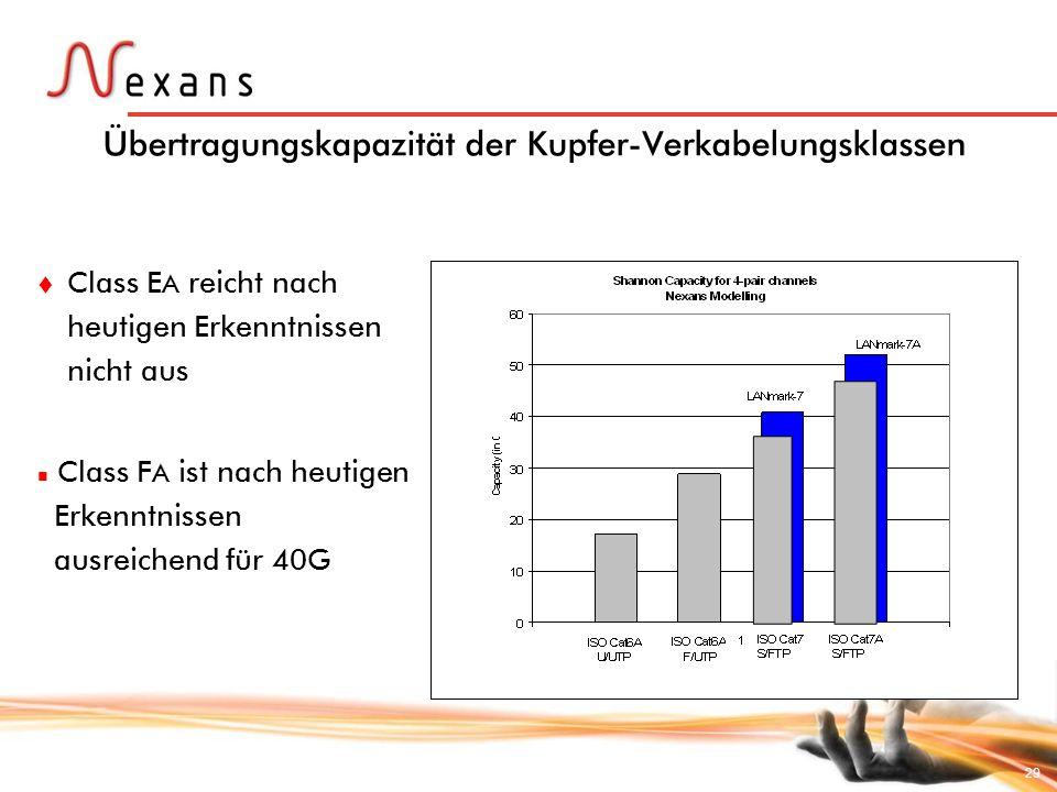 Übertragungskapazität der Kupfer-Verkabelungsklassen
