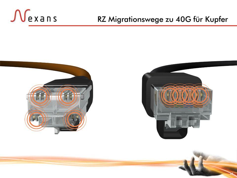 RZ Migrationswege zu 40G für Kupfer